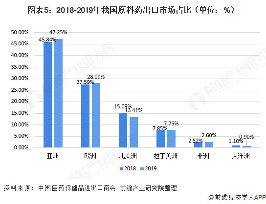 图表5:2018-2019年我国原料药出口市场占比(单位:%)