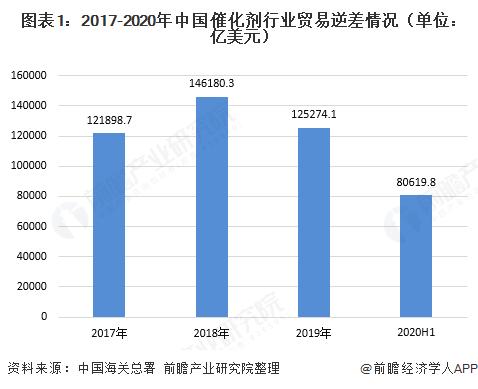图表1:2017-2020年中国催化剂行业贸易逆差情况(单位:亿美元)