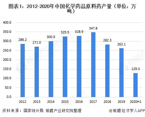 图表1:2012-2020年中国化学药品原料药产量(单位:万吨)