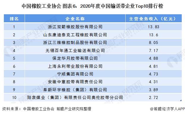 中国橡胶工业协会 图表6:2020年度中国输送带企业Top10排行榜