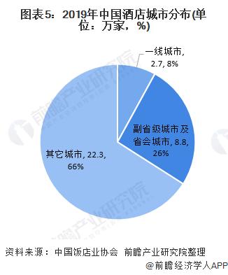 图表5:2019年中国酒店城市分布(单位:万家,%)