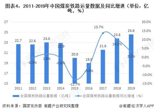 图表4:2011-2019年中国煤炭铁路运量数据及同比增速(单位:亿吨,%)