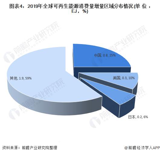 图表4:2019年全球可再生能源消费量增量区域分布情况(单位:EJ,%)