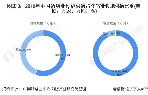 图表3:2019年中国酒店业设施供给占住宿业设施供给比重(单位:万家,万间,%)