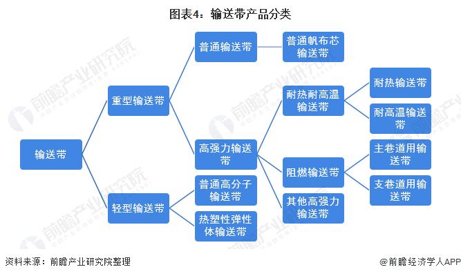 图表4:输送带产品分类