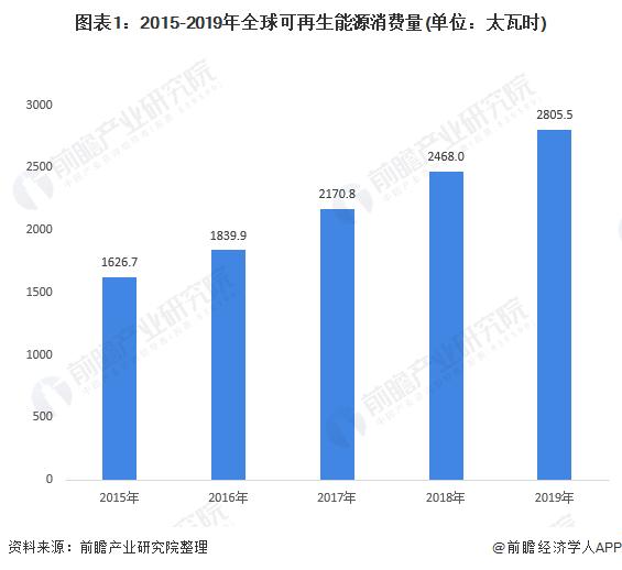 图表1:2015-2019年全球可再生能源消费量(单位:太瓦时)
