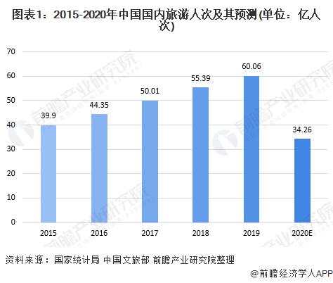 图表1:2015-2020年中国国内旅游人次及其预测(单位:亿人次)