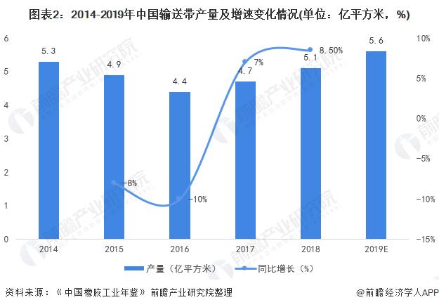 图表2:2014-2019年中国输送带产量及增速变化情况(单位:亿平方米,%)