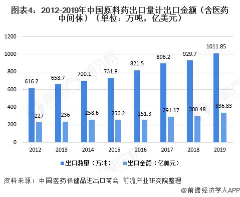 图表4:2012-2019年中国原料药出口量计出口金额(含医药中间体)(单位:万吨,亿美元)