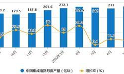 2020年1-7月中国<em>集成电路</em>行业市场分析:累计产量将近1400亿块