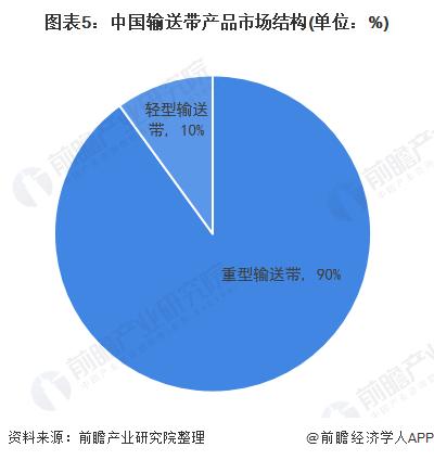 图表5:中国输送带产品市场结构(单位:%)