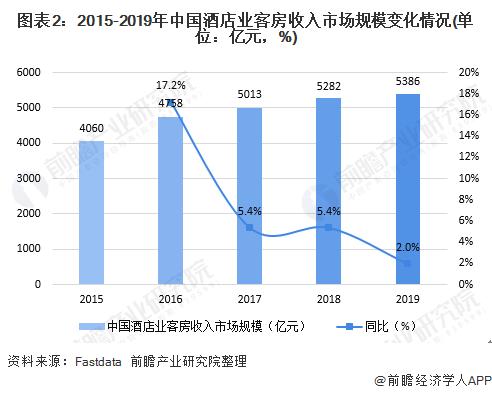 图表2:2015-2019年中国酒店业客房收入市场规模变化情况(单位:亿元,%)