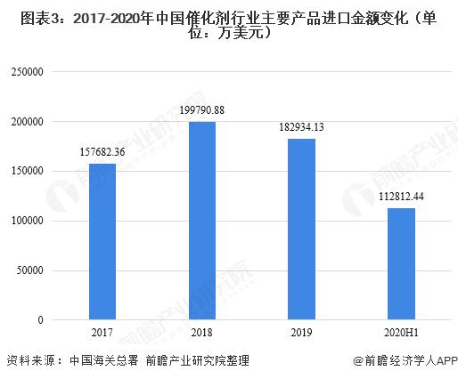 图表3:2017-2020年中国催化剂行业主要产品进口金额变化(单位:万美元)