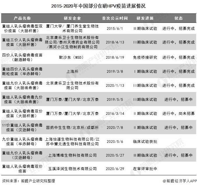 2015-2020年中国部分在研HPV疫苗进展情况