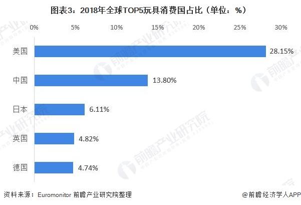图表3:2018年全球TOP5玩具消费国占比(单位:%)