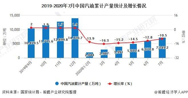 2019-2020年7月中国汽油累计产量统计及增长情况