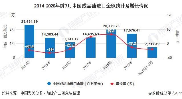 2014-2020年前7月中国成品油进口金额统计及增长情况