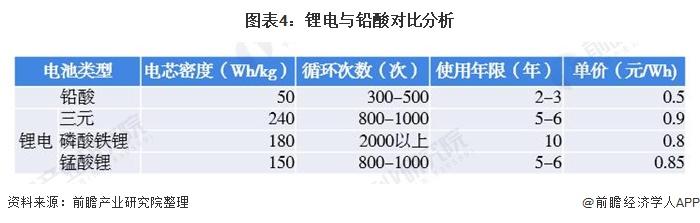 图表4:锂电与铅酸对比分析