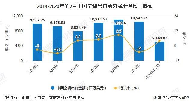 2014-2020年前7月中国空调出口金额统计及增长情况