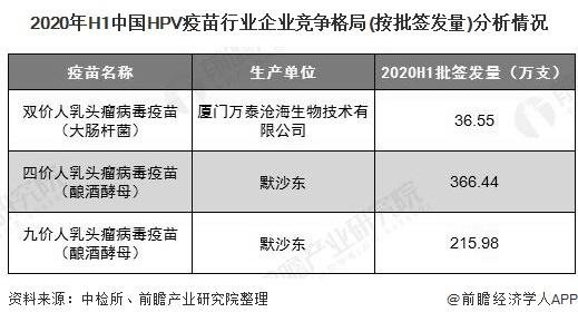 2020年H1中国HPV疫苗行业企业竞争格局(按批签发量)分析情况