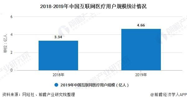 2018-2019年中国互联网医疗用户规模统计情况