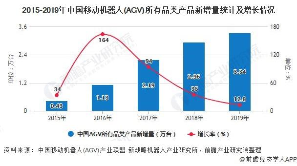 2015-2019年中国移动机器人(AGV)所有品类产品新增量统计及增长情况