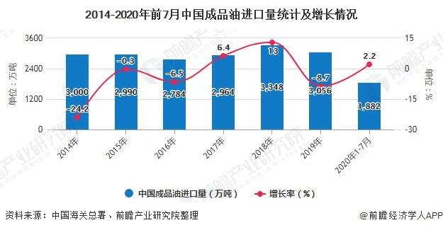 2014-2020年前7月中国成品油进口量统计及增长情况