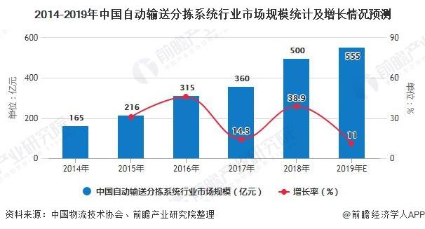 2014-2019年中国自动输送分拣系统行业市场规模统计及增长情况预测
