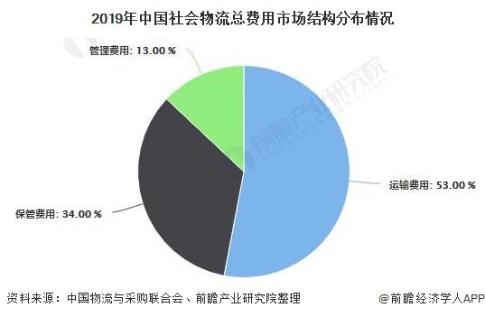 2019年中国社会物流总费用市场结构分布情况