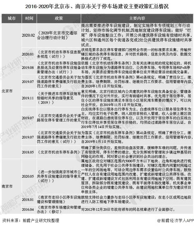 2016-2020年北京市、南京市关于停车场建设主要政策汇总情况