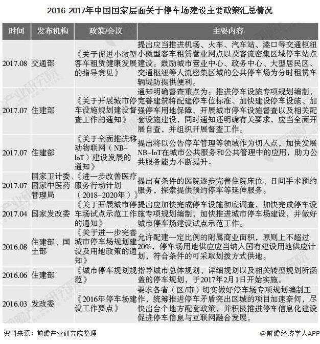 2016-2017年中国国家层面关于停车场建设主要政策汇总情况