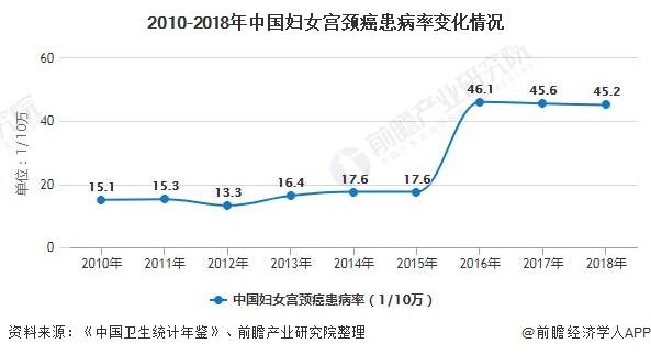 2010-2018年中国妇女宫颈癌患病率变化情况
