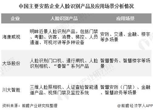 中国主要安防企业人脸识别产品及应用场景分析情况