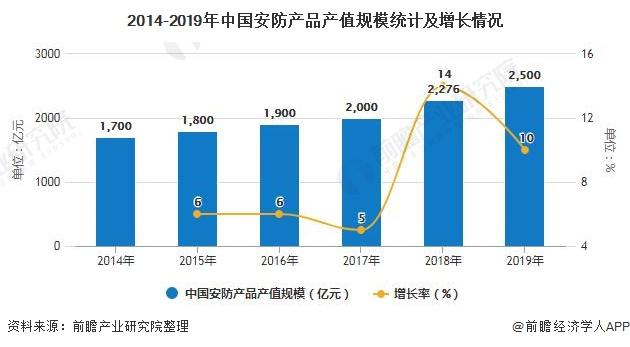 2014-2019年中国安防产品产值规模统计及增长情况