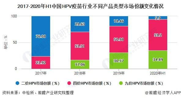 2017-2020年H1中国HPV疫苗行业不同产品类型市场份额变化情况
