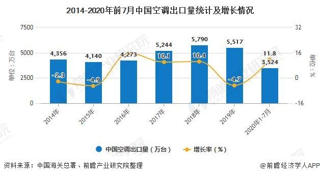 2014-2020年前7月中国空调出口量统计及增长情况