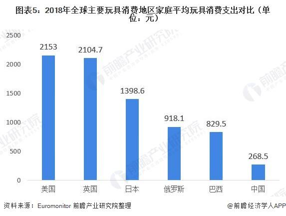 图表5:2018年全球主要玩具消费地区家庭平均玩具消费支出对比(单位:元)