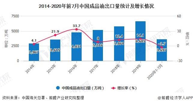 2014-2020年前7月中国成品油出口量统计及增长情况