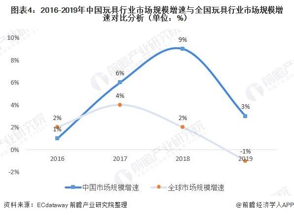 图表4:2016-2019年中国玩具行业市场规模增速与全国玩具行业市场规模增速对比分析(单位:%)