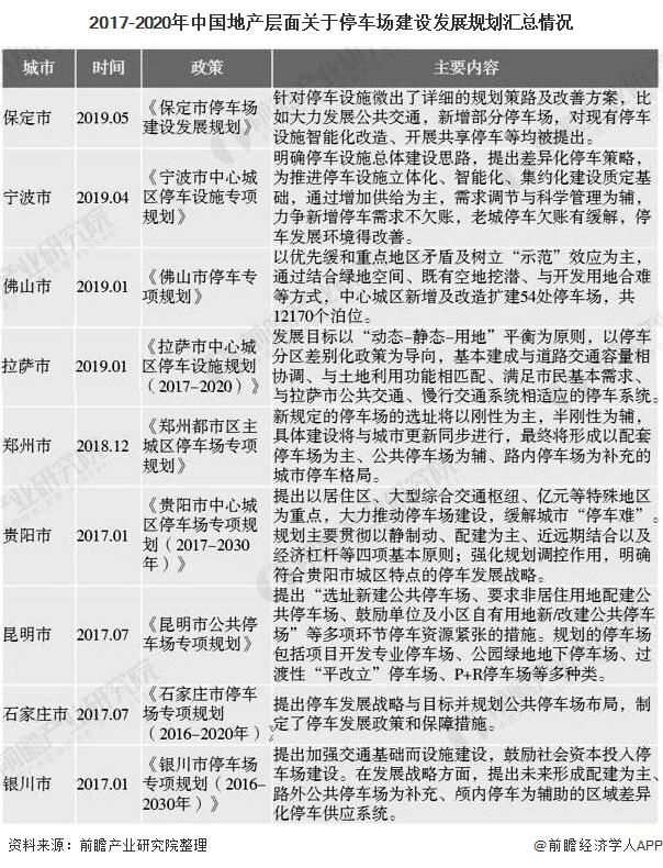 2017-2020年中国地产层面关于停车场建设发展规划汇总情况