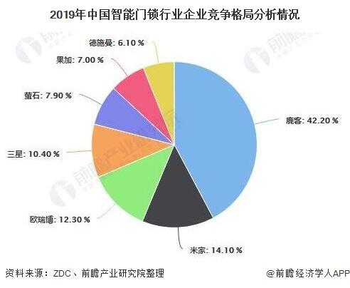 2019年中国智能门锁行业企业竞争格局分析情况