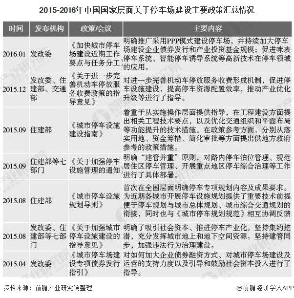 2015-2016年中国国家层面关于停车场建设主要政策汇总情况