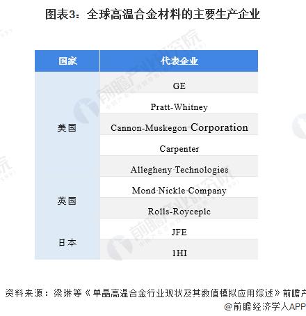 图表3:全球高温合金材料的主要生产企业