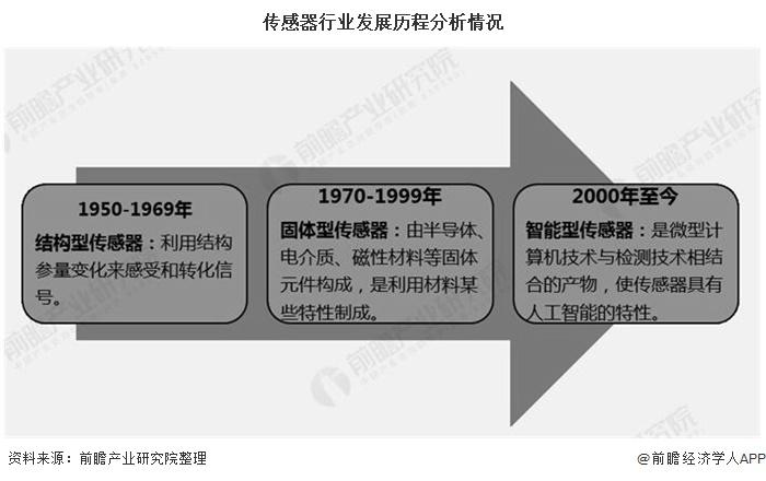 传感器行业发展历程分析情况