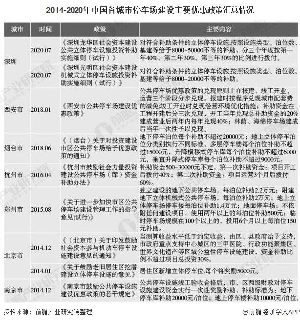 2014-2020年中国各城市停车场建设主要优惠政策汇总情况