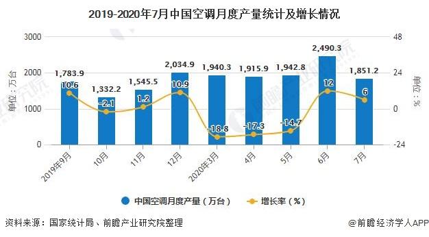 2019-2020年7月中国空调月度产量统计及增长情况