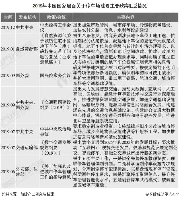 2019年中国国家层面关于停车场建设主要政策汇总情况