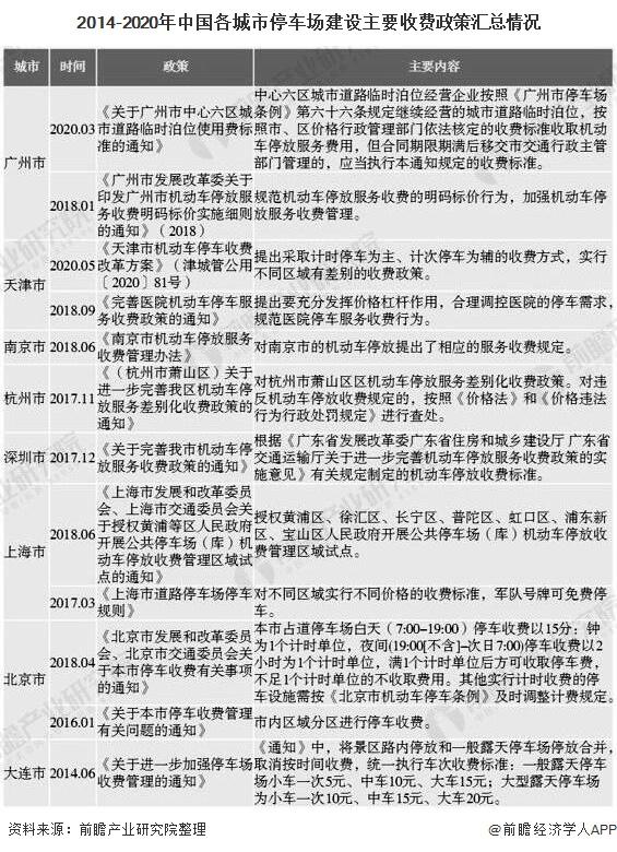 2014-2020年中国各城市停车场建设主要收费政策汇总情况