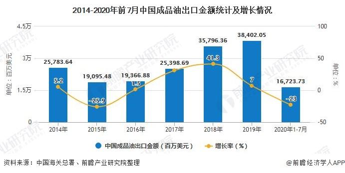 2014-2020年前7月中国成品油出口金额统计及增长情况