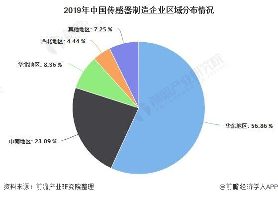 2019年中国传感器制造企业区域分布情况